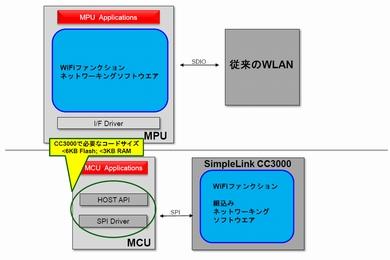 図2 CC3000のソフトウェアブロック図