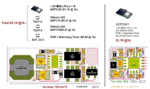 図1 電源回路のICコストと実装面積の比較