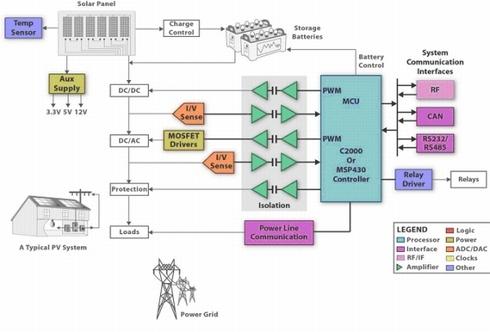 図1 太陽光発電システム全体のブロック図