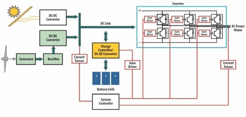 図5 再生可能エネルギー利用の発電システムでは絶縁部品が不可欠