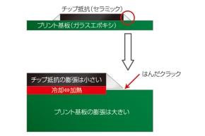 図1 チップ抵抗のはんだ付け部分にクラックが発生