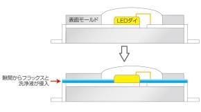 図2 チップLEDの隙間に侵入するフラックスと洗浄液