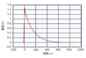図2 HBM試験の電流波形