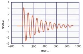 図4 MM試験の電流波形