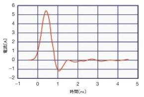 図6 CDM試験の電流波形