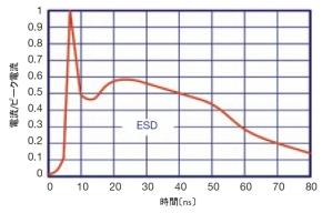 図7 ESDイミュニティ試験に使用する単発パルスの波形