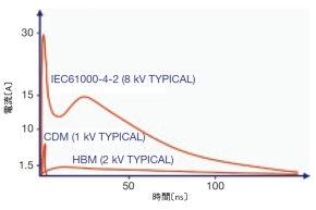 図9 ESDイミュニティ試験とデバイスレベル試験の比較