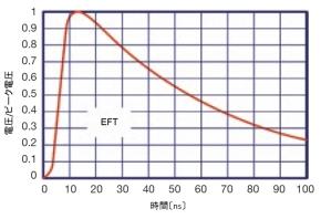 図10 EFTイミュニティ試験に使用する単発パルスの波形