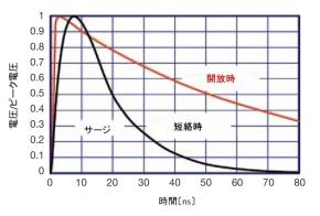 図12 サージイミュニティ試験に使用する単発パルスの波形