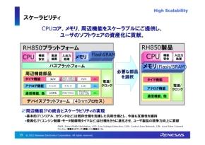 「RH850」のプラットフォーム