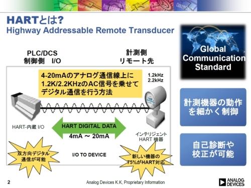 HART通信のイメージ