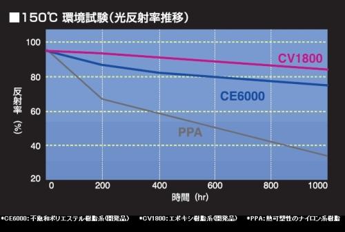 150℃環境下での反射率の推移
