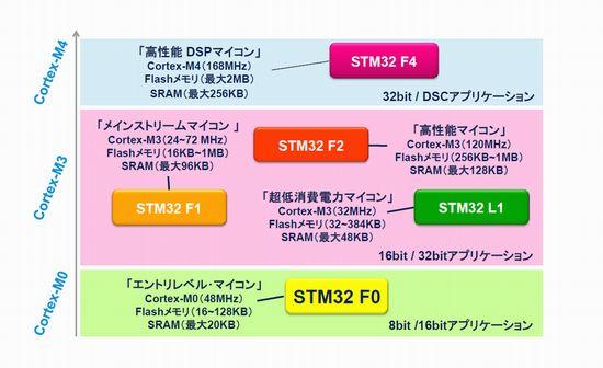 図1 「Cortex-M」シリーズを搭載するSTマイクロのマイコンポートフォリオ