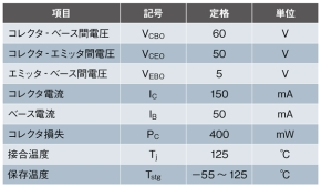 表1 トランジスタの絶対最大定格