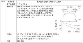 表2 トランジスタのデータシートに掲載されている注意事項