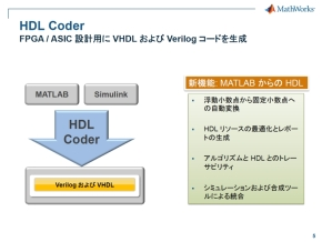 「HDL Coder」の機能