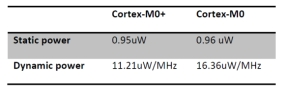 「Cortex-M0+」と「Cortex-M0」の消費電力