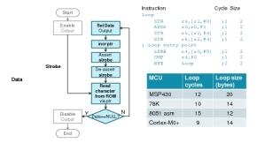 「シングルサイクルI/O」の概要と競合他社マイコンのプロセッサコアとの比較