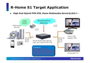 「R-Home S1」のターゲットアプリケーション