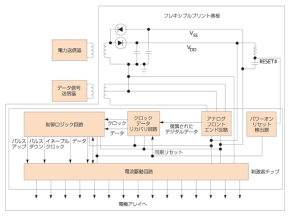 図4 体外部モジュールと人工網膜の回路構成