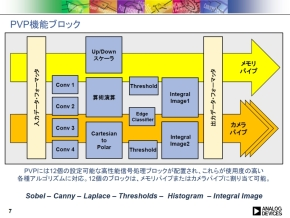 「PVP」の機能ブロック図