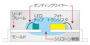 図2 不具合が発生したフォトカプラの断面形状