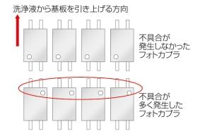 図3 フォトカプラの実装の向きと不具合発生の関係
