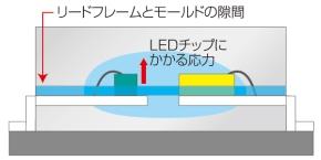 図4 リードフレームとモールドの間にできた隙間が原因