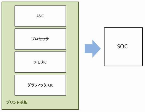 図1 ASICからSoCへ