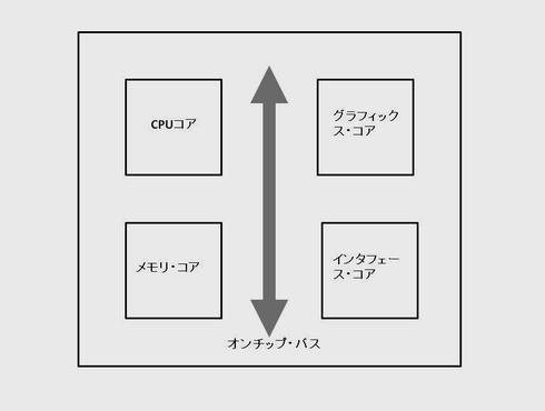 図2 SoCの内部ブロック例