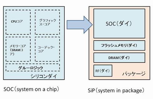 図3 SoCとSiPの違い