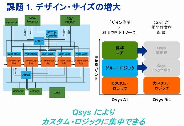 図1 Qsysを活用することで、設計者はカスタム・ロジックの設計に集中することができる