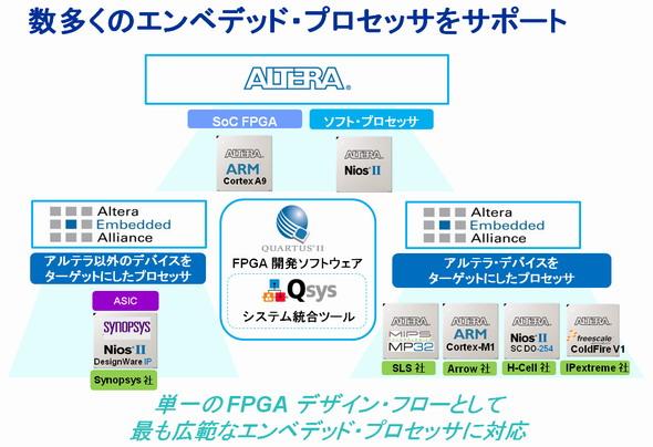 図2 さまざまな組み込みプロセッサに対応