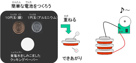 図3 電池の基本構成