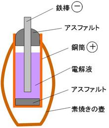 図4 バグダッド電池の構造