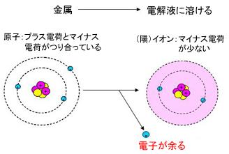 図1 金属とイオン