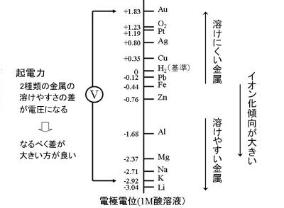 図2 イオン化傾向と電極電位