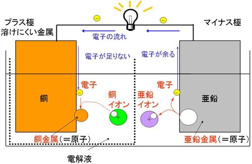 図3 放電反応の仕組み