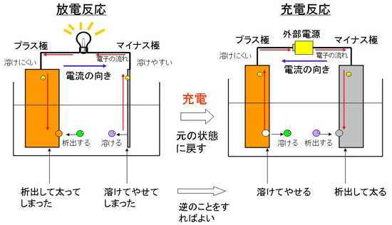 図4 充電反応の仕組み