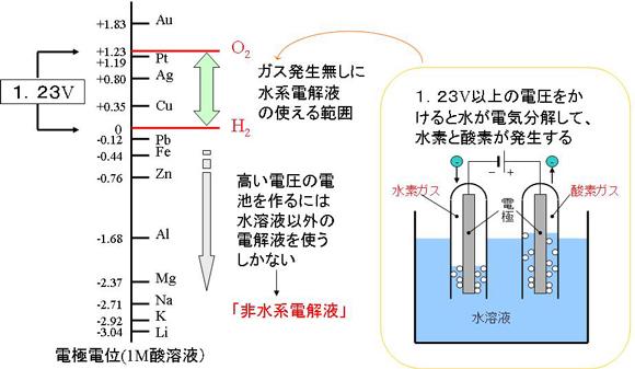 図5 水系電解液と非水系電解液