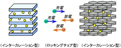 図6 リチウムイオン電池の反応模式図