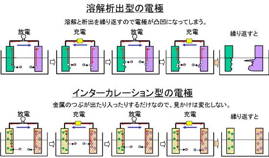 図7 インターカレーション型電極(電極に注目)