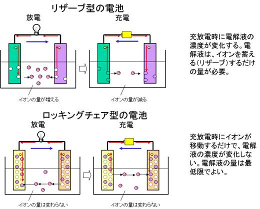 図8 ロッキングチェア型反応(電解液に注目)