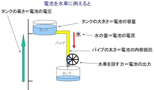図9 電池性能の模式図