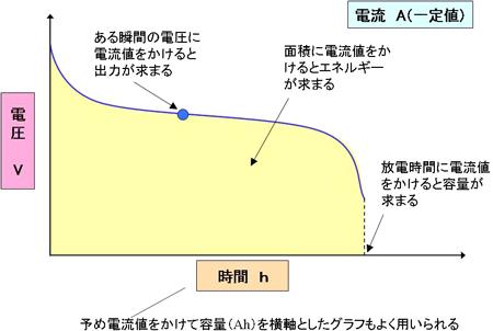 図11 放電曲線