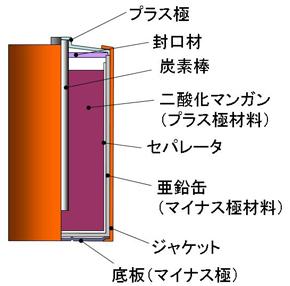 図1 マンガン乾電池の構造