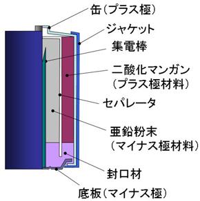 図2 アルカリ乾電池の構造