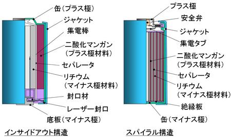 図3 円筒形リチウム一次電池の構造