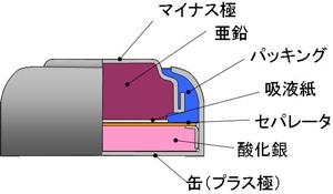 図4 酸化銀電池の構造