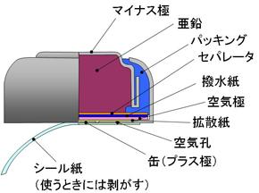 図5 空気亜鉛電池の構造